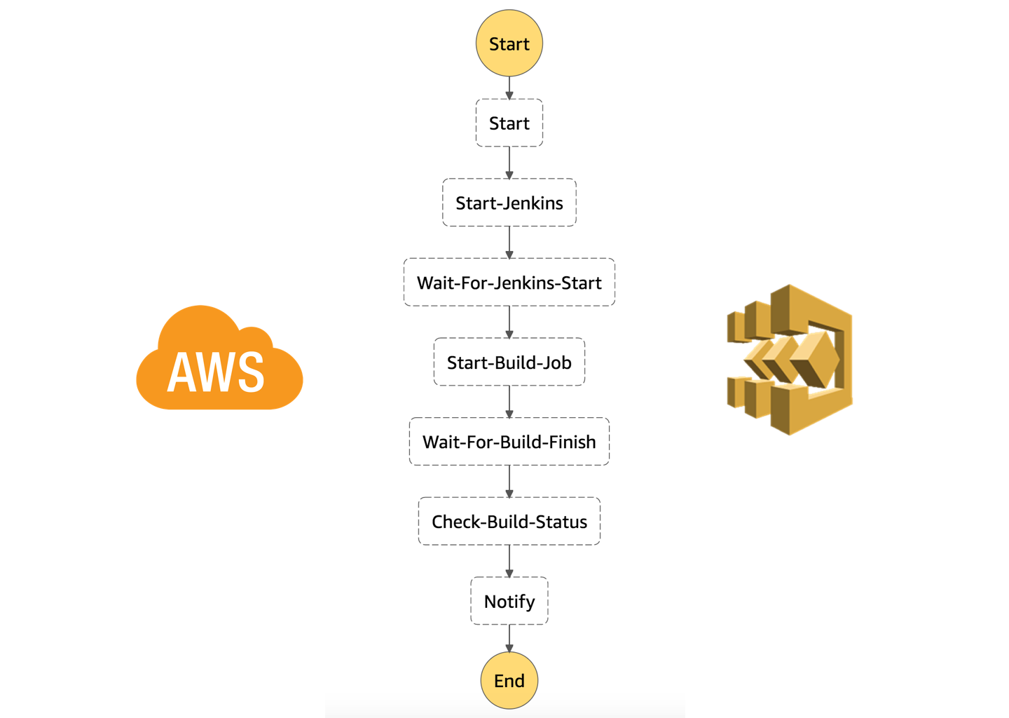 Building a Serverless Workflow using AWS Step Functions