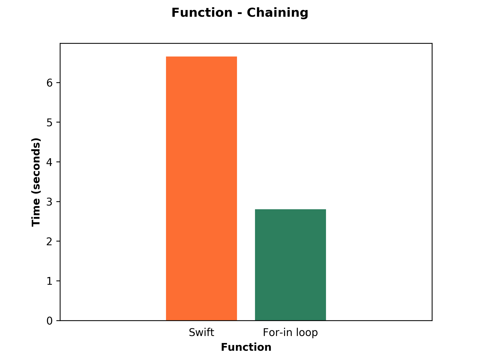 Bar chart shows performance of Swift and For-in loop of function chaining.