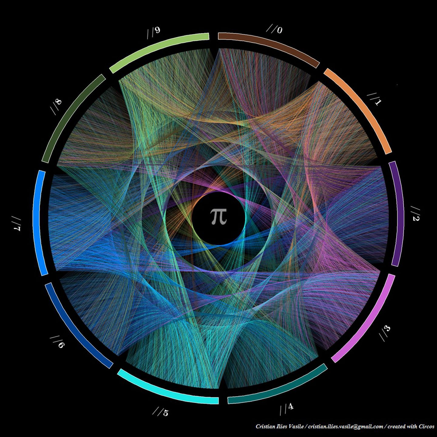 Visualisation of PI showing digit from 0 to 9