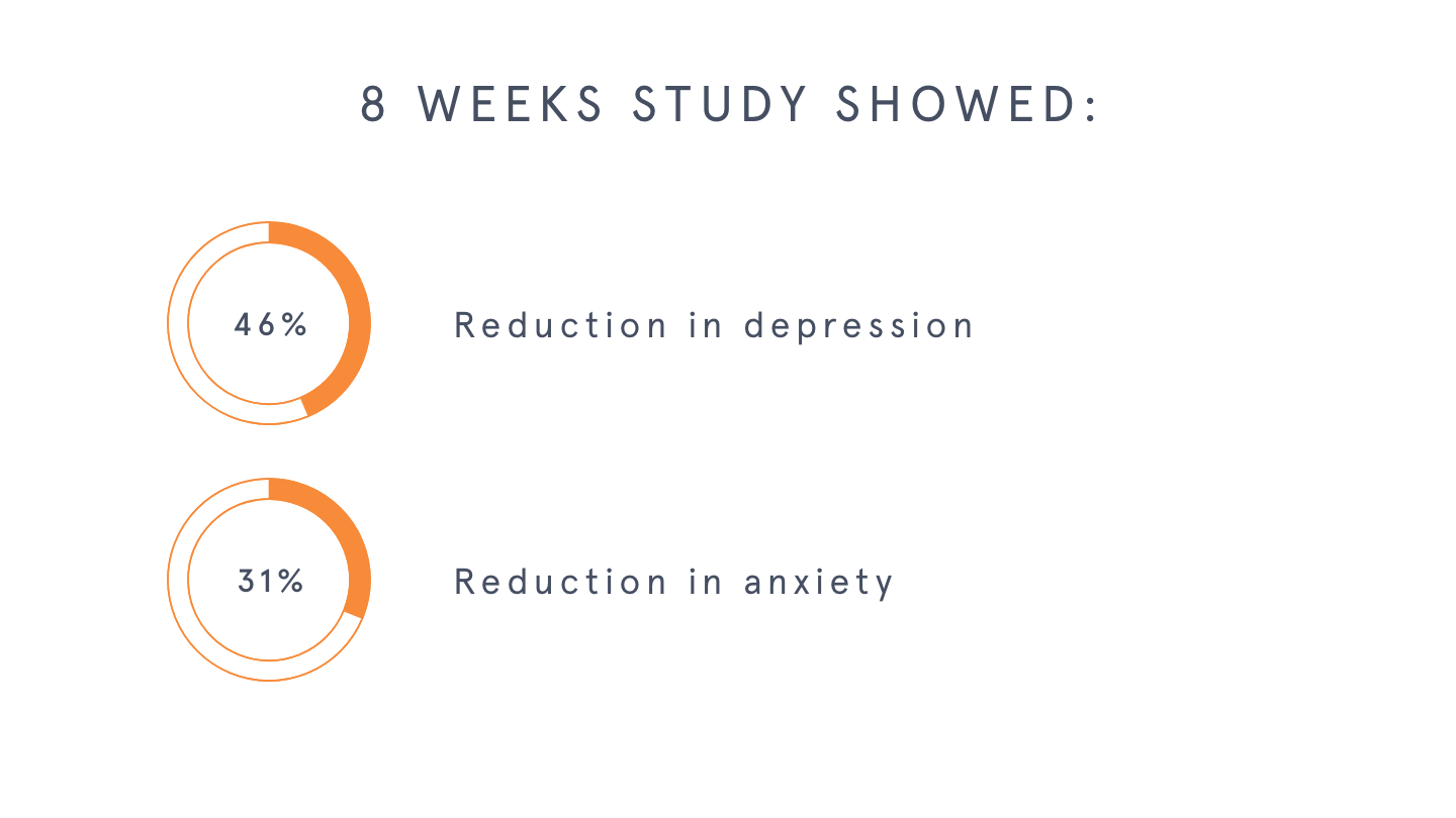 infographic: participants of an 8-week Headspace study reported a 46% reduction in depression and a 31% reduction in anxiety.