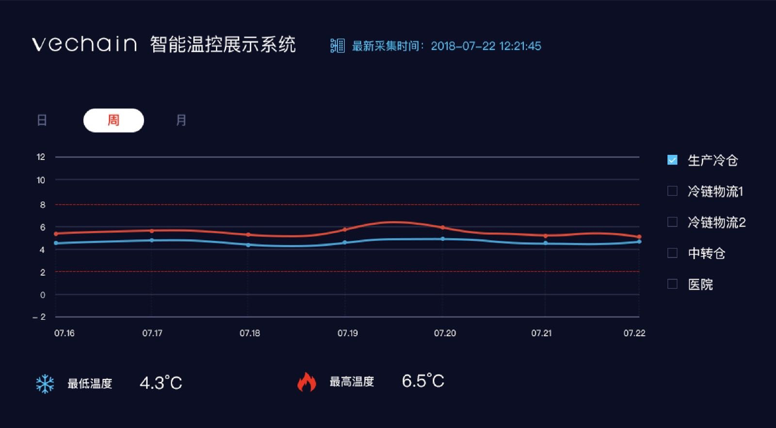 VeChain's pharmaceutical temperature tracking platform
