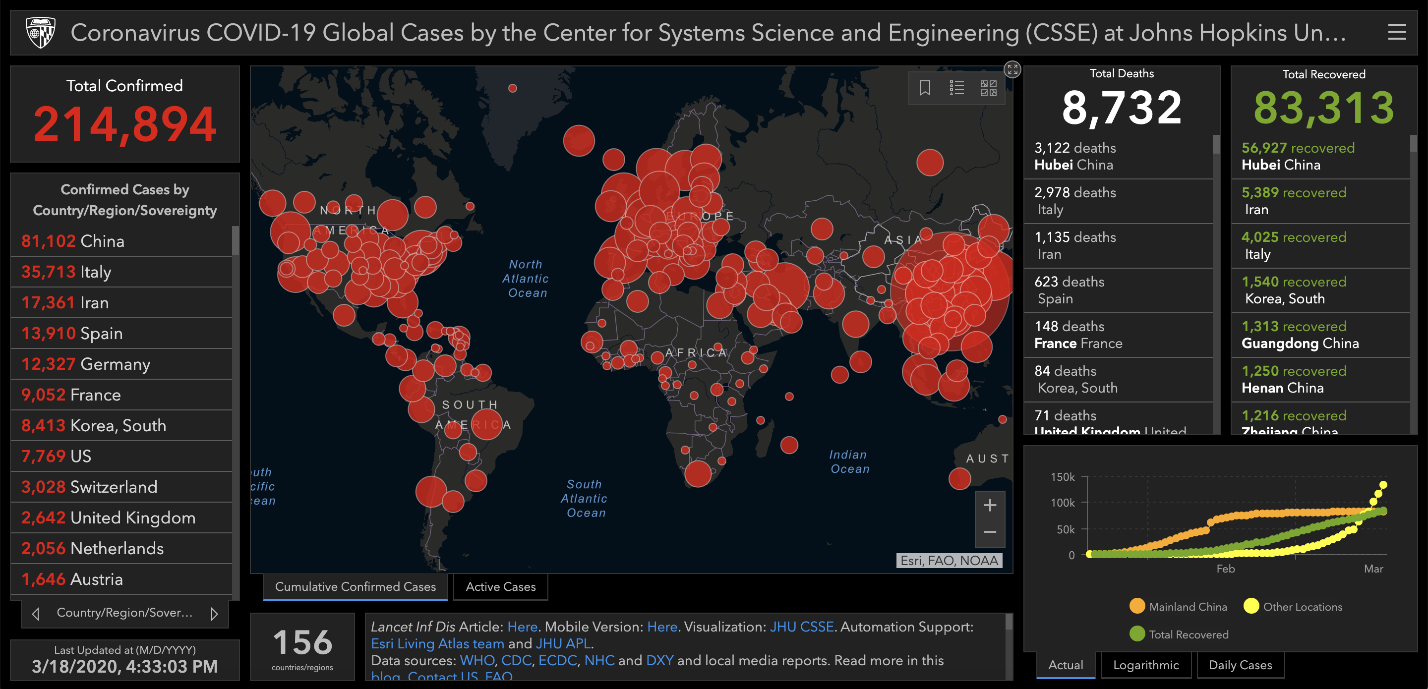 source: Screenshot of Dashboard, by Center for Systems Science and Engineering (CSSE). Public Domain.