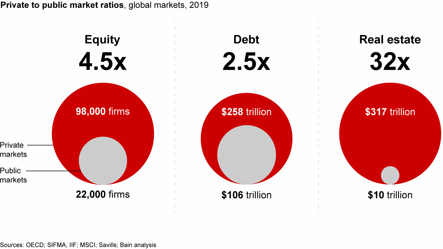 The size of private markets exceeds five hundred trillion dollars — according to Bain & Company