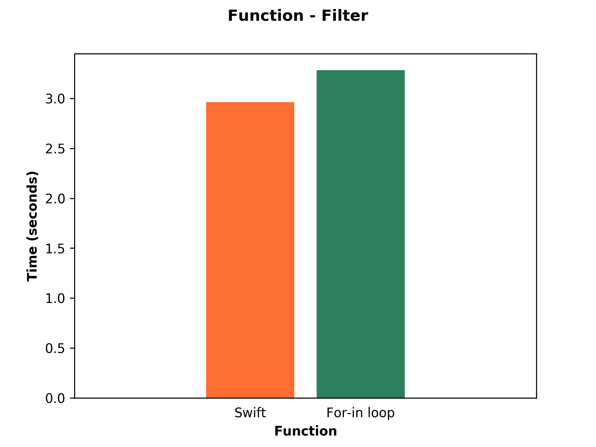 Bar chart shows performance of Swift and For-in loop of filter function