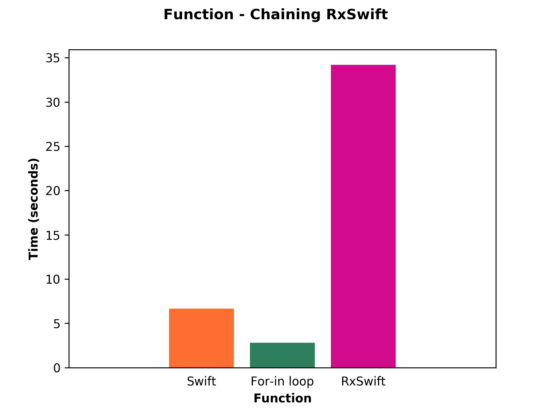 Bar chart shows performance of Swift, For-in loop and RxSwift of function chaining.