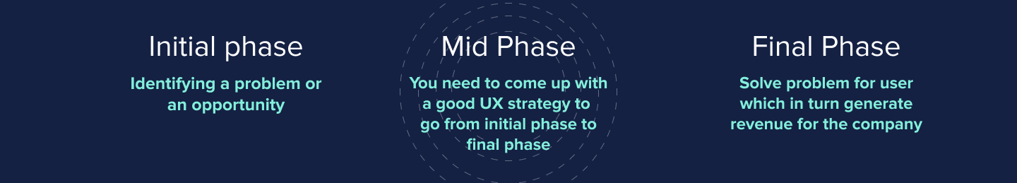 UX strategy lies in the mid-phase to take you from the initial to the final phase