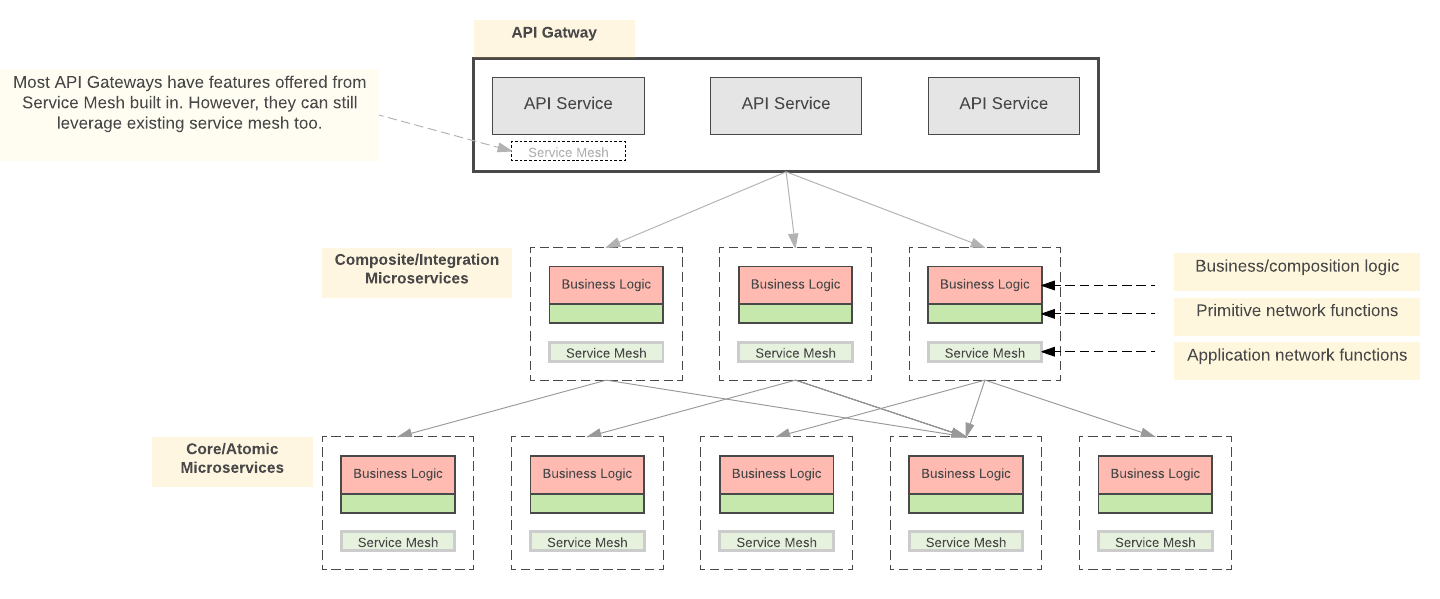 Service Mesh Vs Api Gateway In One Of My Previous Articles On By Kasun Indrasiri Microservices In Practice Medium