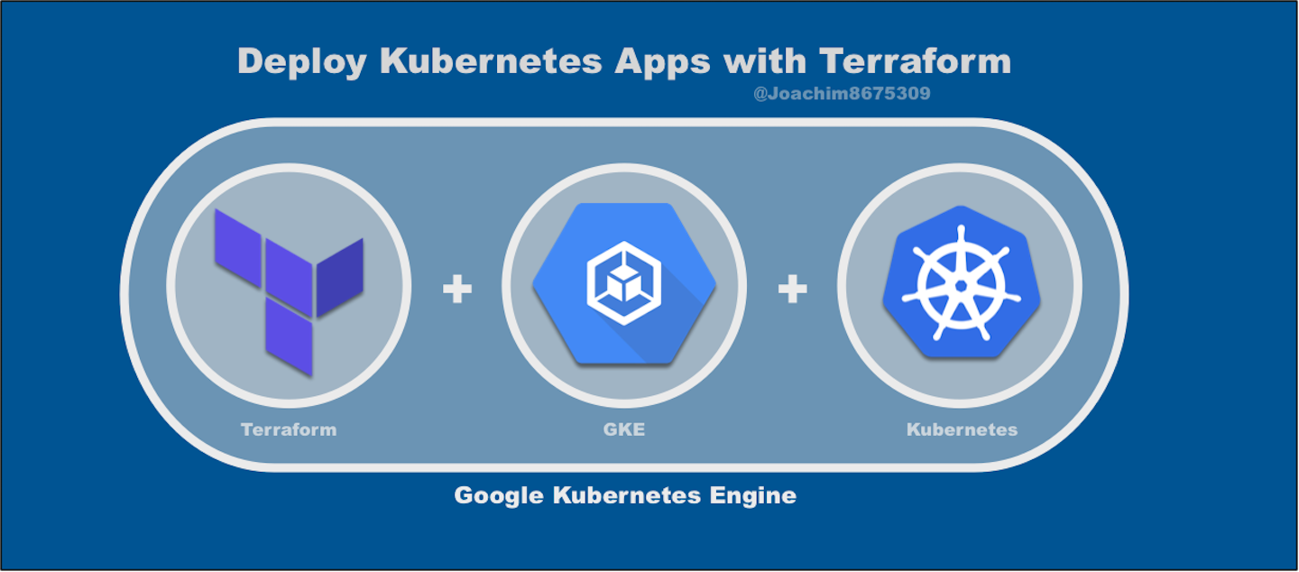 Deploy Kubernetes Apps with Terraform - Joaquin Menchaca
