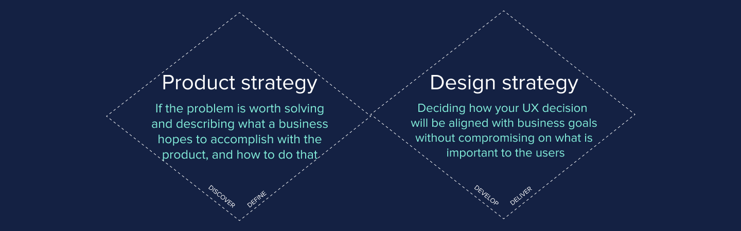 Product strategy lies in first 2 phase and Design strategy in last 2 phase of Double Diamond design process