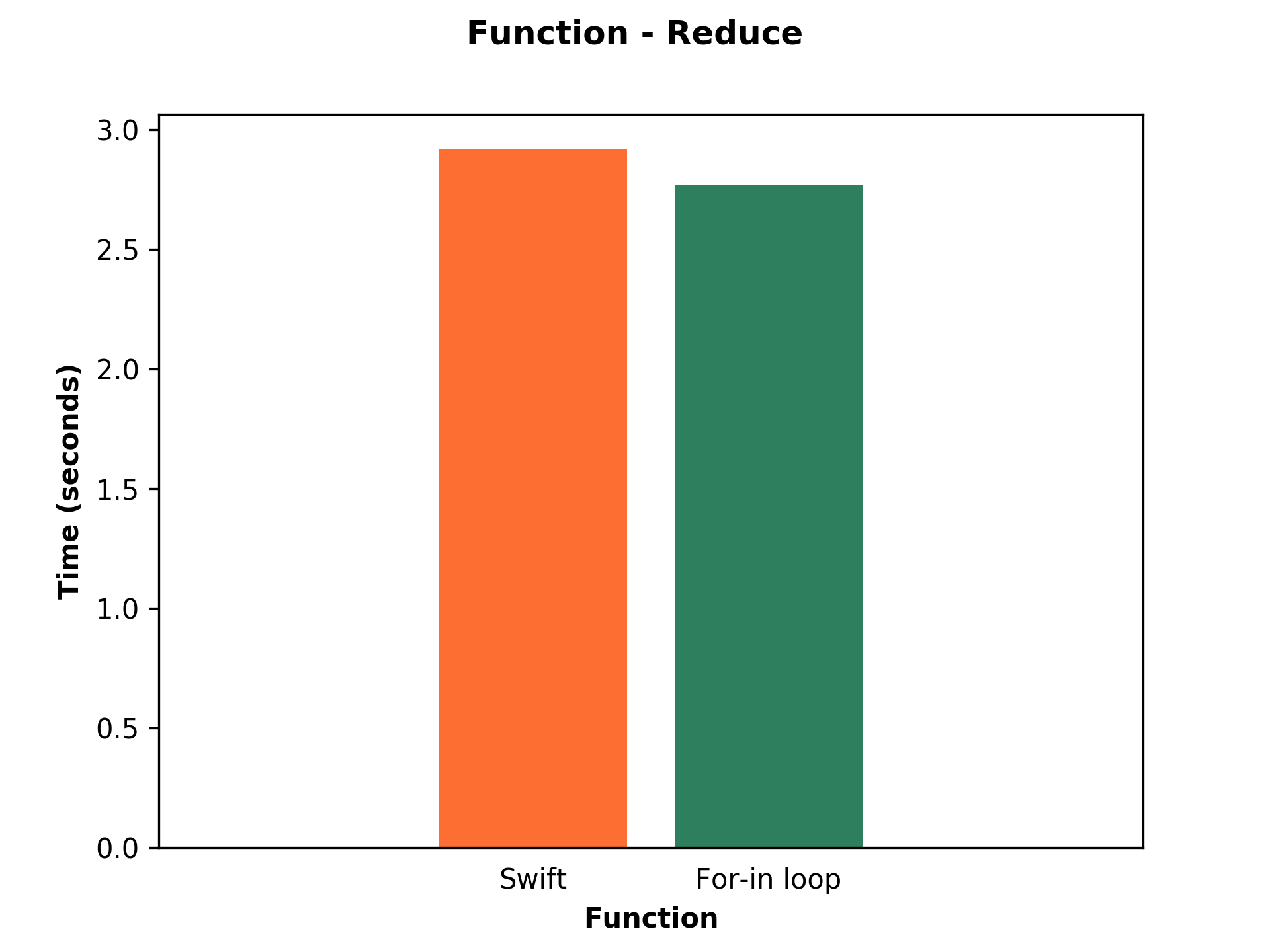 Bar chart shows performance of Swift and For-in loop of reduce function.