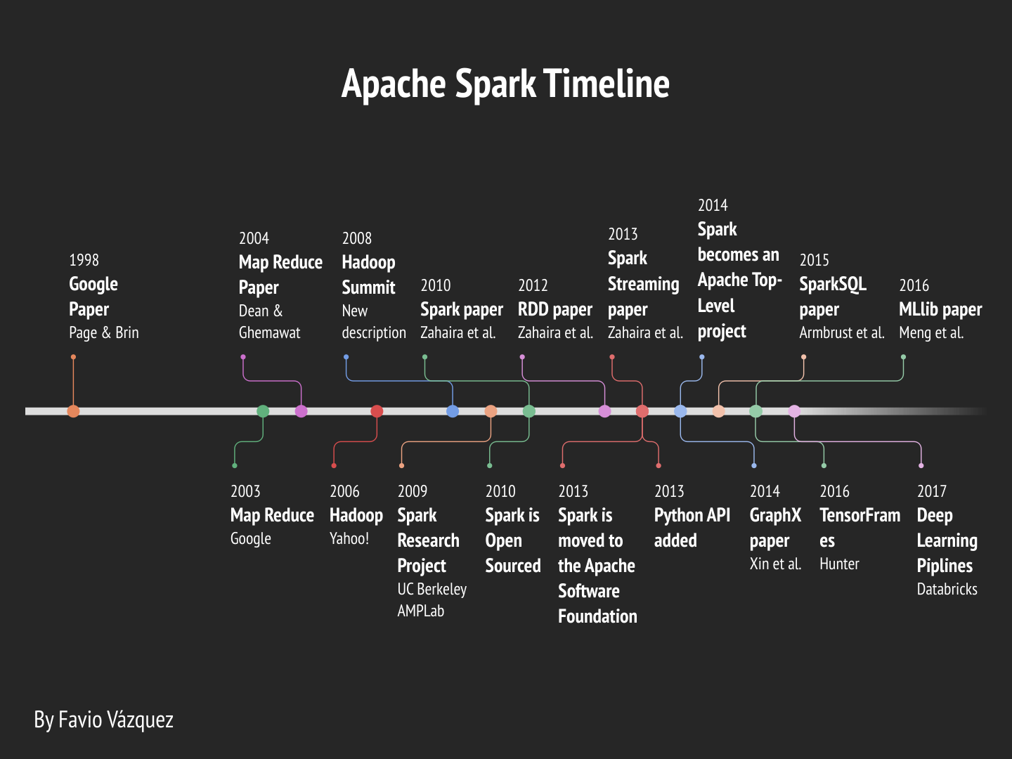 Deep Learning With Apache Spark — Part 2 - Towards Data Science