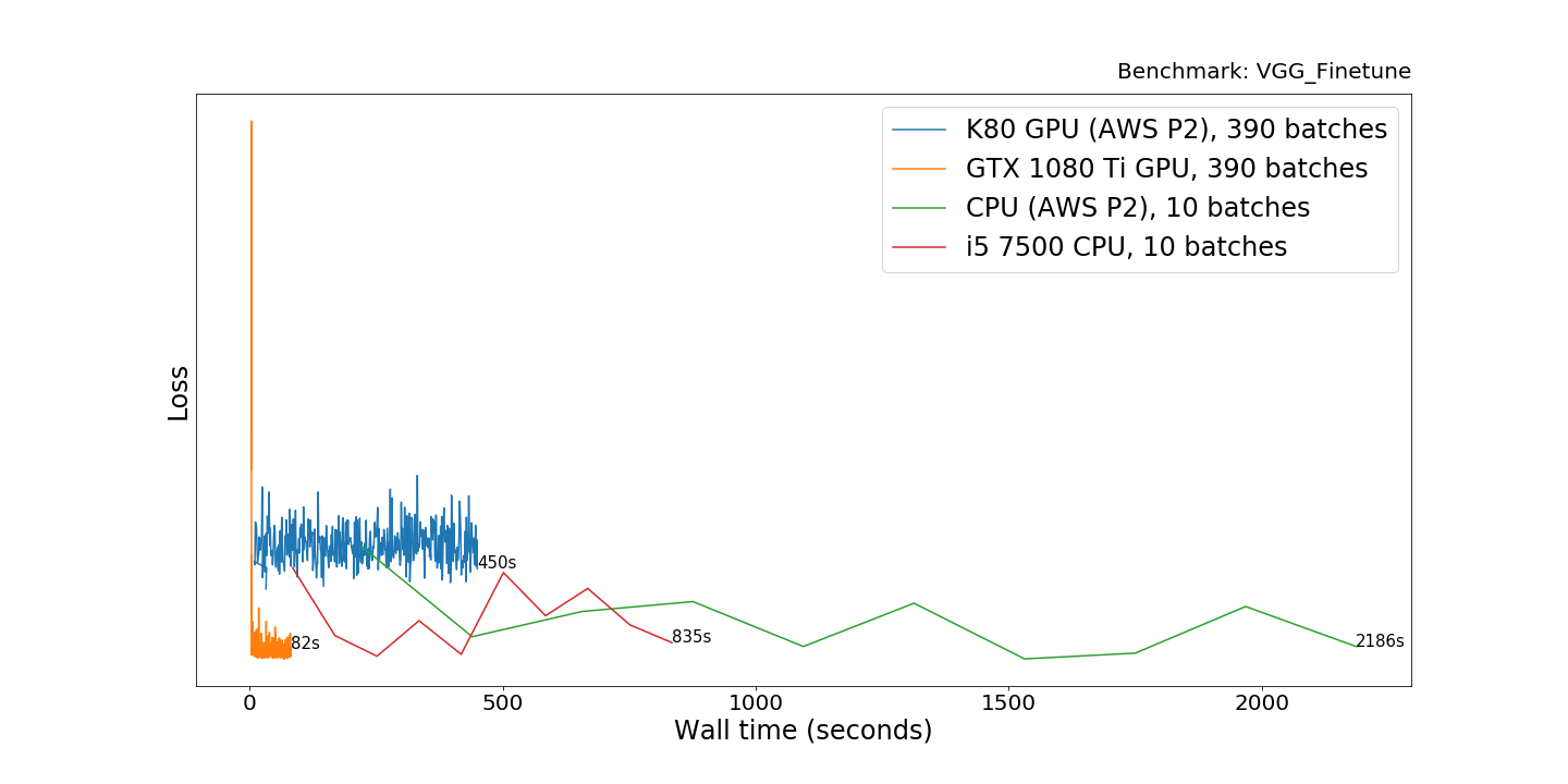 The $1700 great Deep Learning box: Assembly, setup and