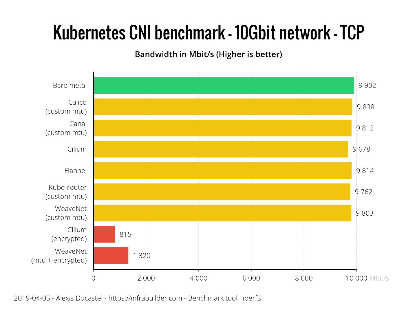 Benchmark results of Kubernetes network plugins (CNI) over