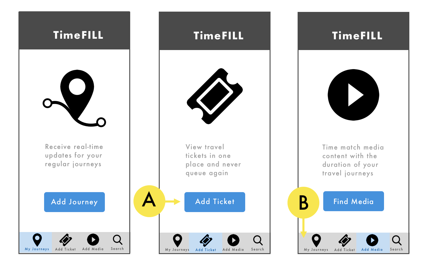 UX Time Traveling & The Strength Of Simplicity | UX Design Case Study