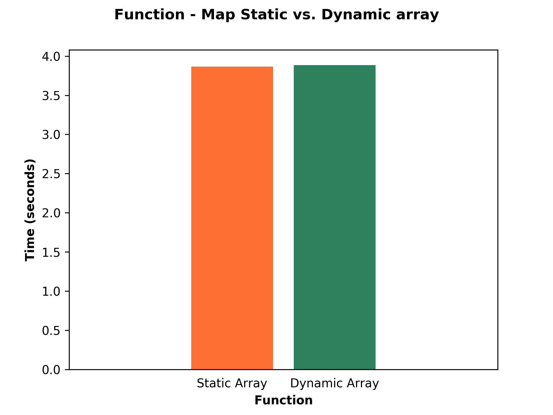 Bar chart shows comparison of static and dynamic allocated array.