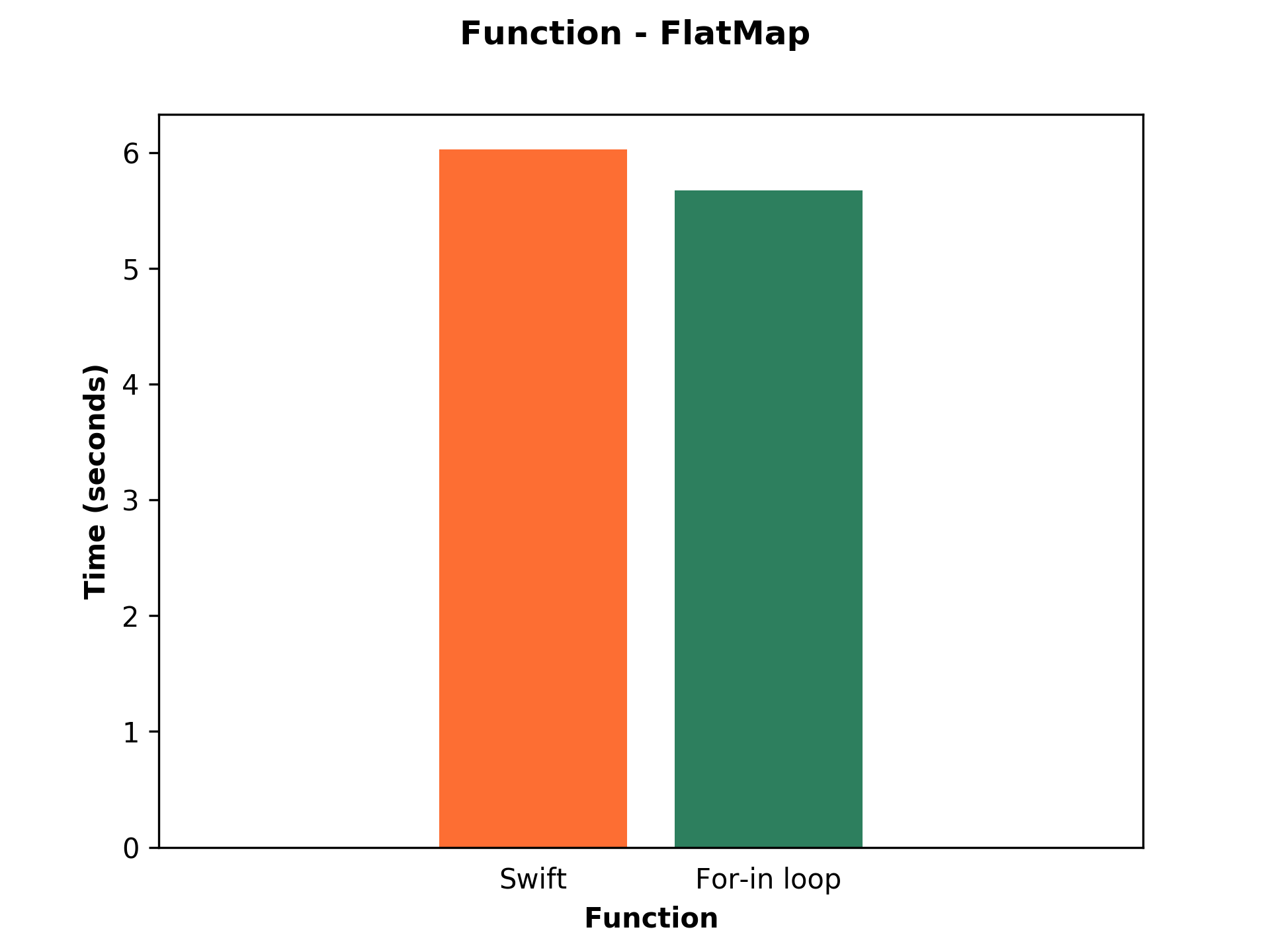 ar chart shows performance of Swift and For-in loop of flatmap function.