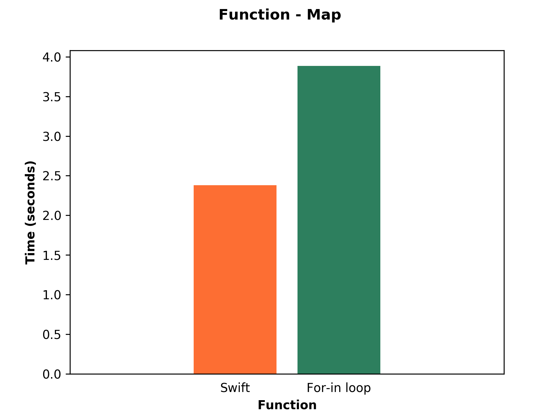 Bar chart shows performance of Swift and For-in loop of map function.