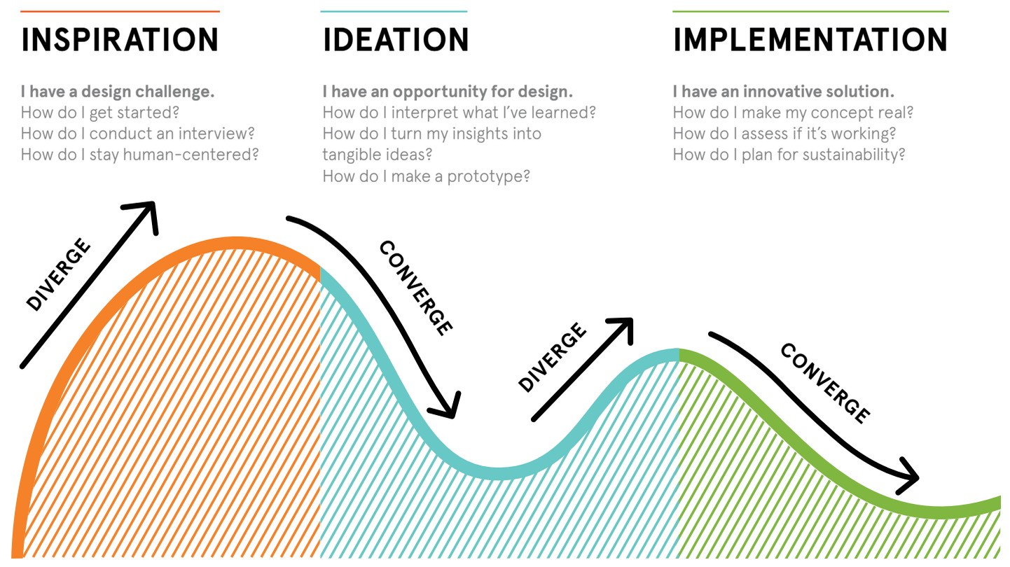 How To Apply A Design Thinking Hcd Ux Or Any Creative Process From Scratch By Dan Nessler Digital Experience Design Medium