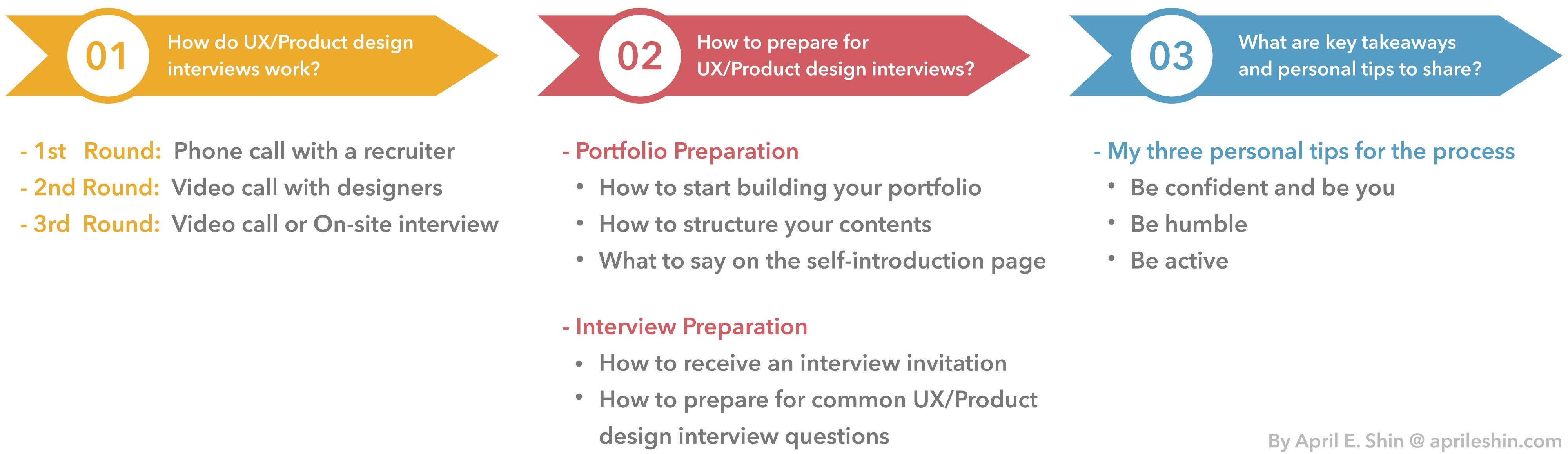 Almost everything you should know about UX/Product design