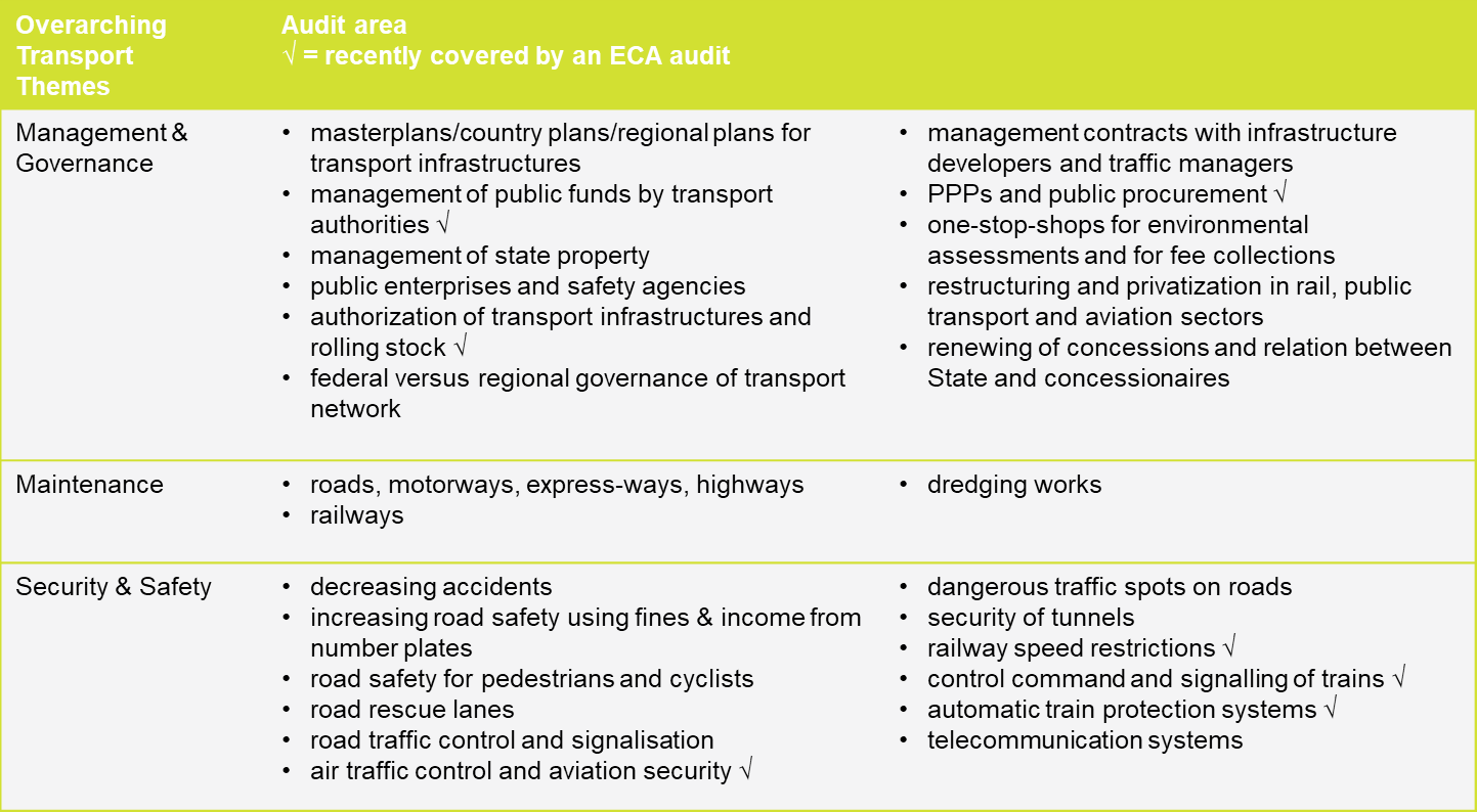Identifying trends in transport audits in the EU
