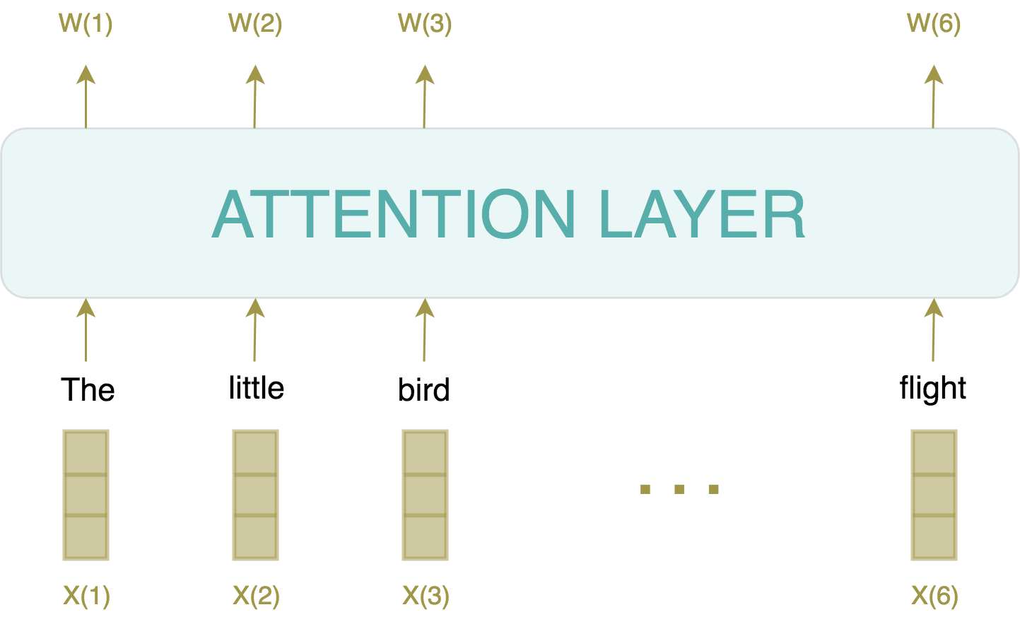 self-attention layer in NLP Transformer models