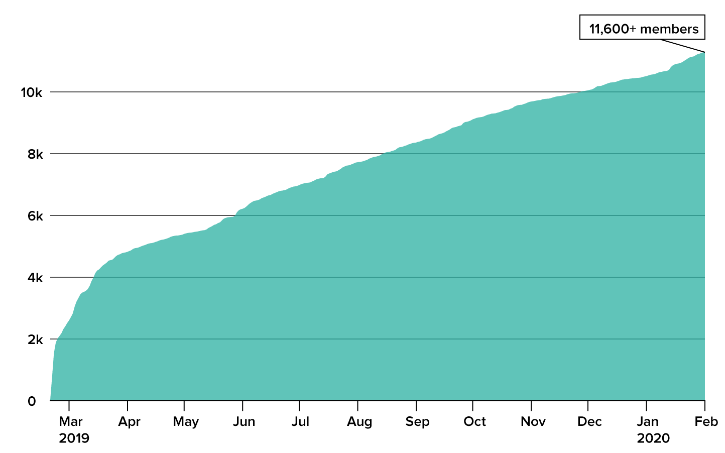 Line graph of the increase in membership over the first year, a steady upward trend to 11,600