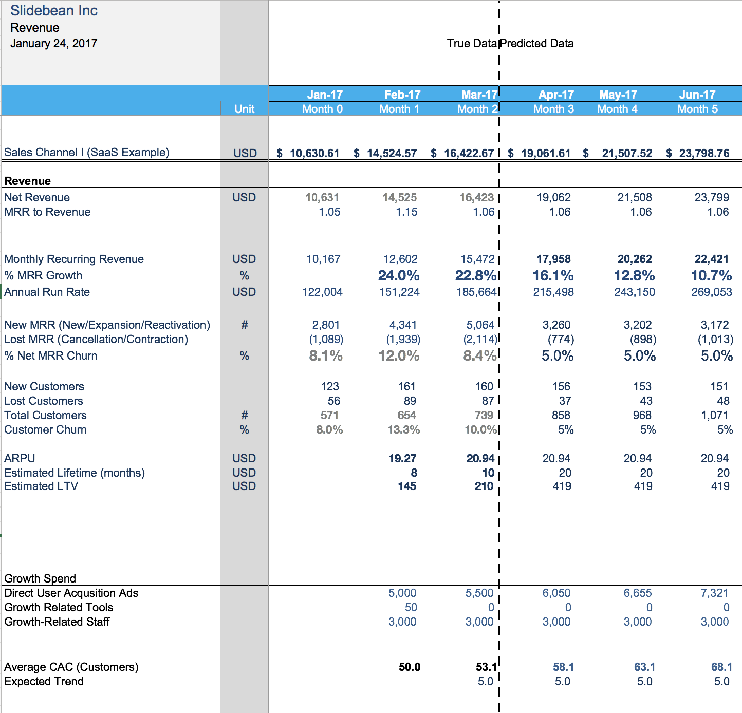 Financial Modeling for startups: the spreadsheet that made