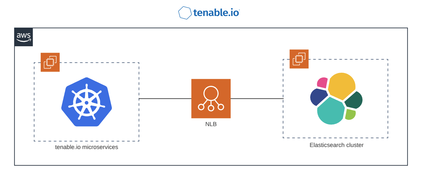 Lessons from AWS NLB Timeouts - Tenable TechBlog - Medium