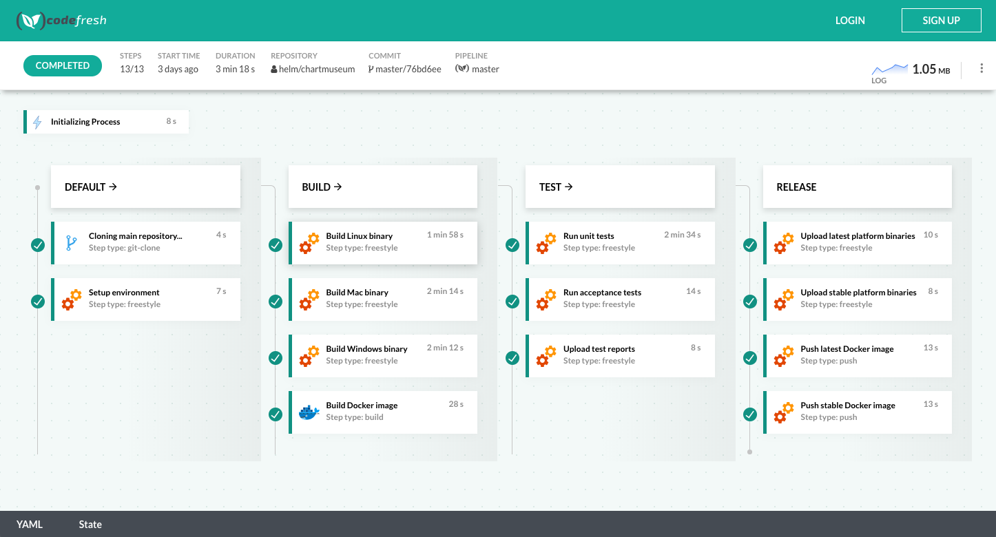 Codefresh adds enhanced support for open source projects