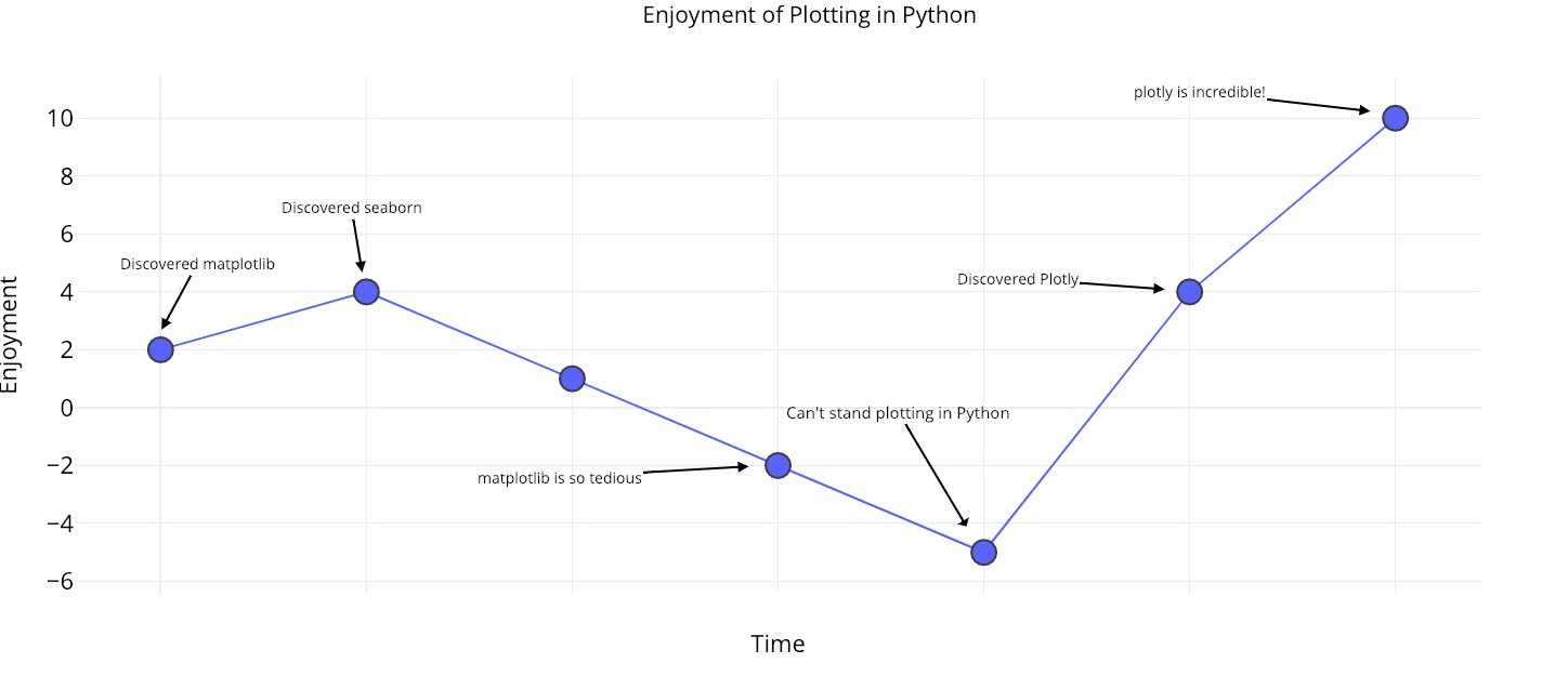 The Next Level of Data Visualization in Python - Towards