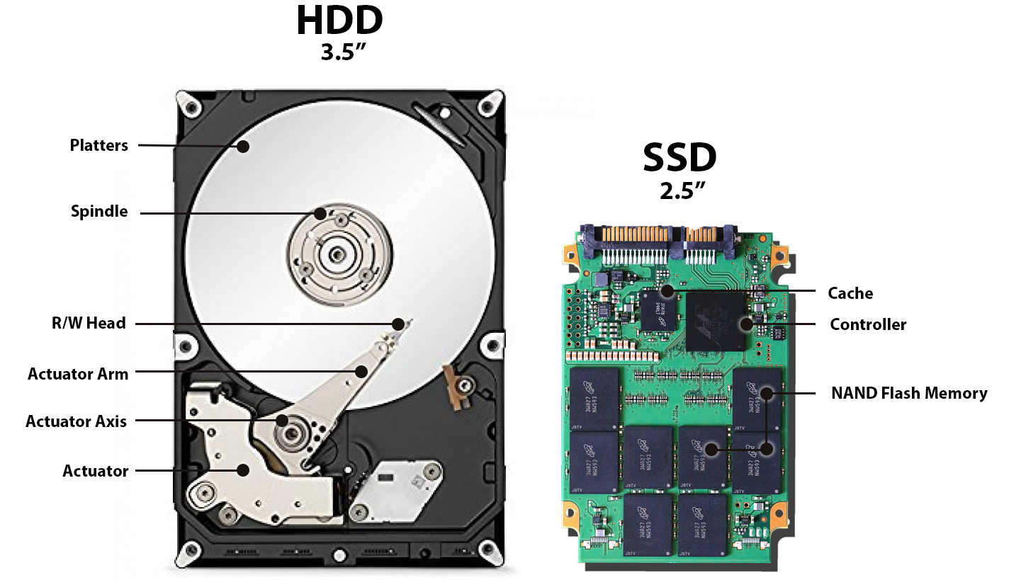 Image result for ssd vs hard drive