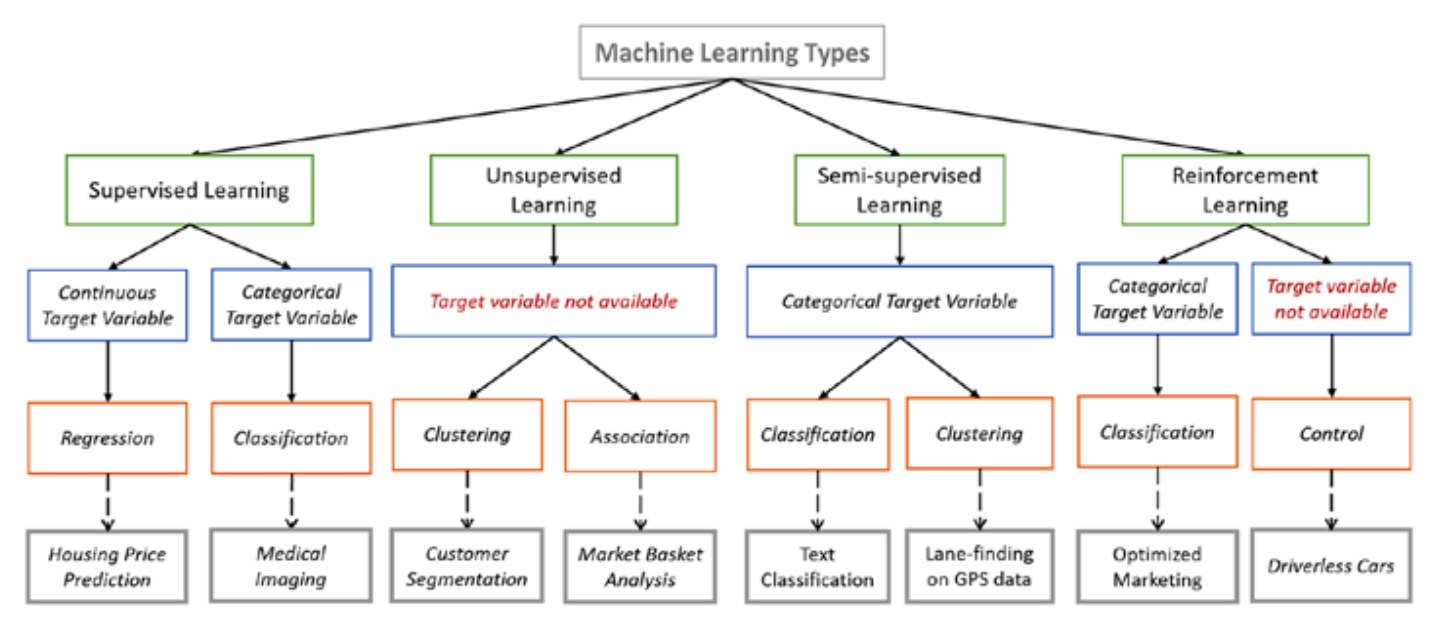 Types of Machine Learning Algorithms You Should Know