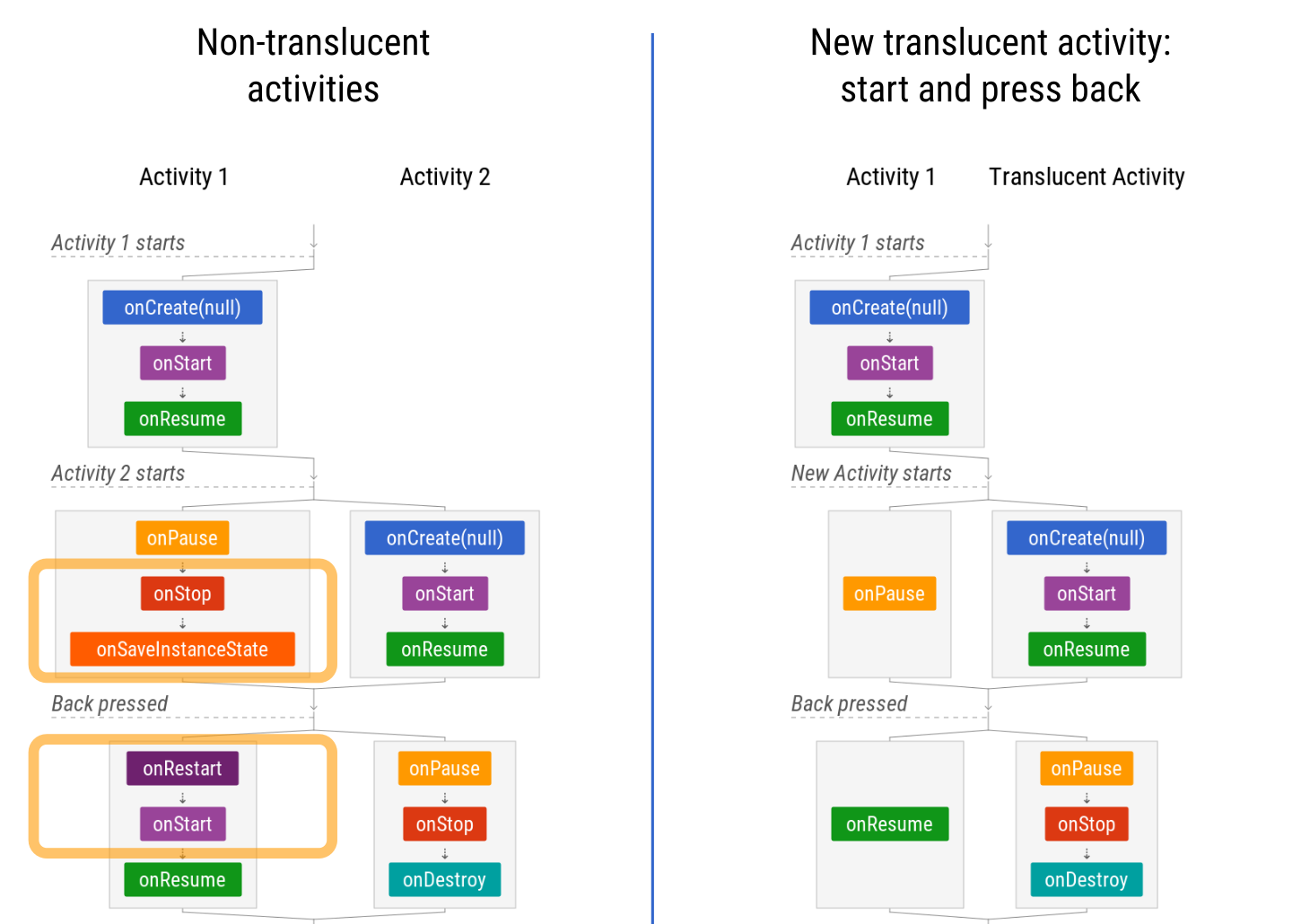 The Android Lifecycle Cheat Sheet Part Iv Viewmodels Translucent Activities And Launch Modes By Jose Alcerreca Android Developers Medium
