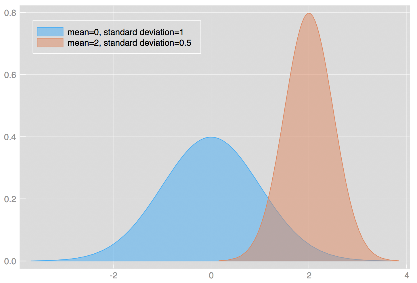 Probability concepts explained: probability distributions