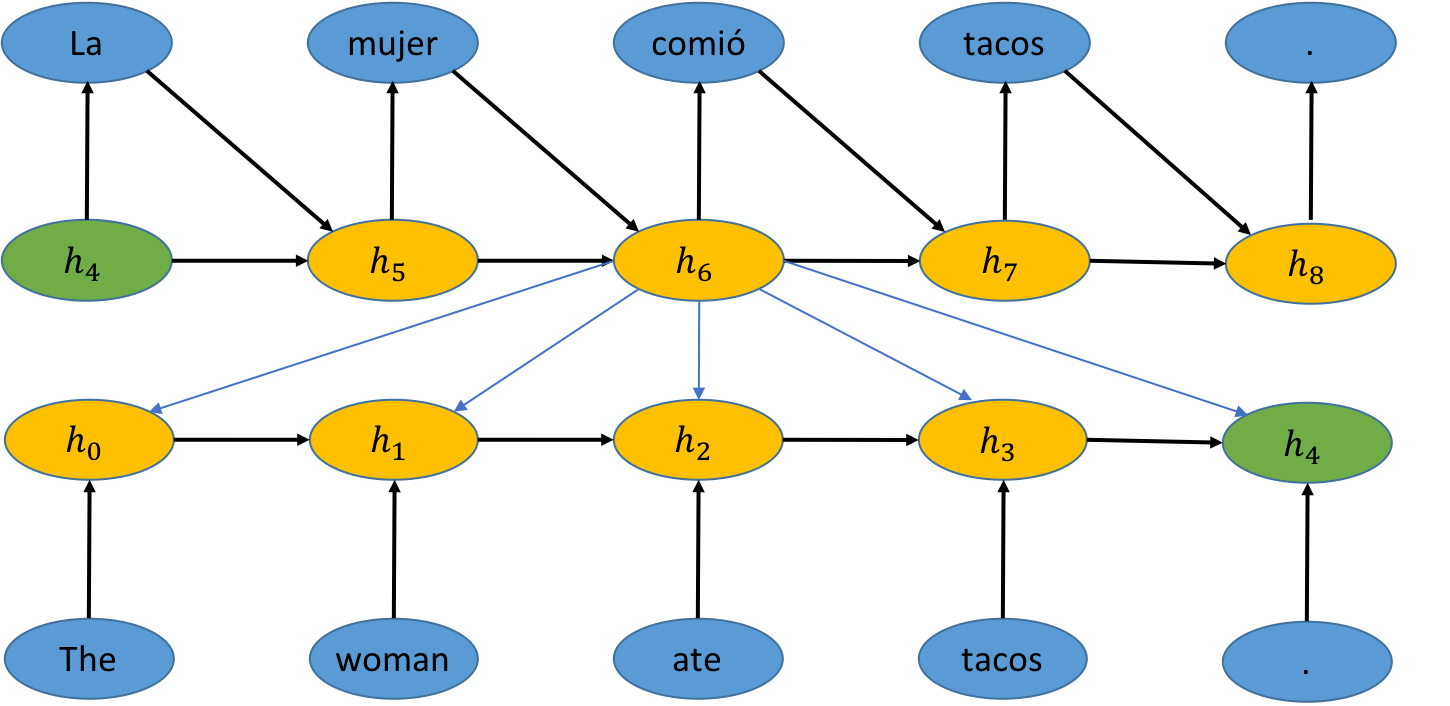 Generating Natural-Language Text with Neural Networks