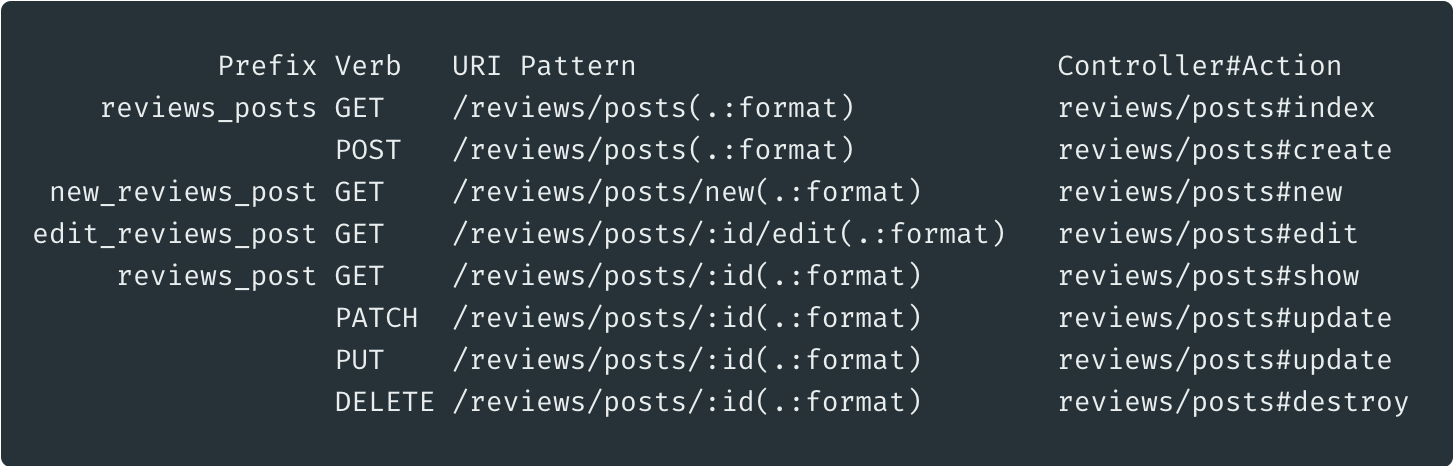 """The list of routes under the """"reviews"""" namespace."""