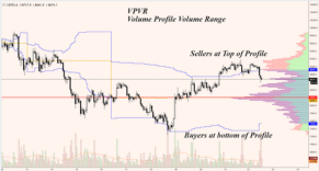 Volume Profile Visible Range - Joe Zabbs - Medium