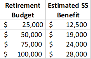 Estimated Social Security benefits as a function of your budget (assuming it's similar to your income over the 35 years used by the Social Security Administration to calculate your benefits)