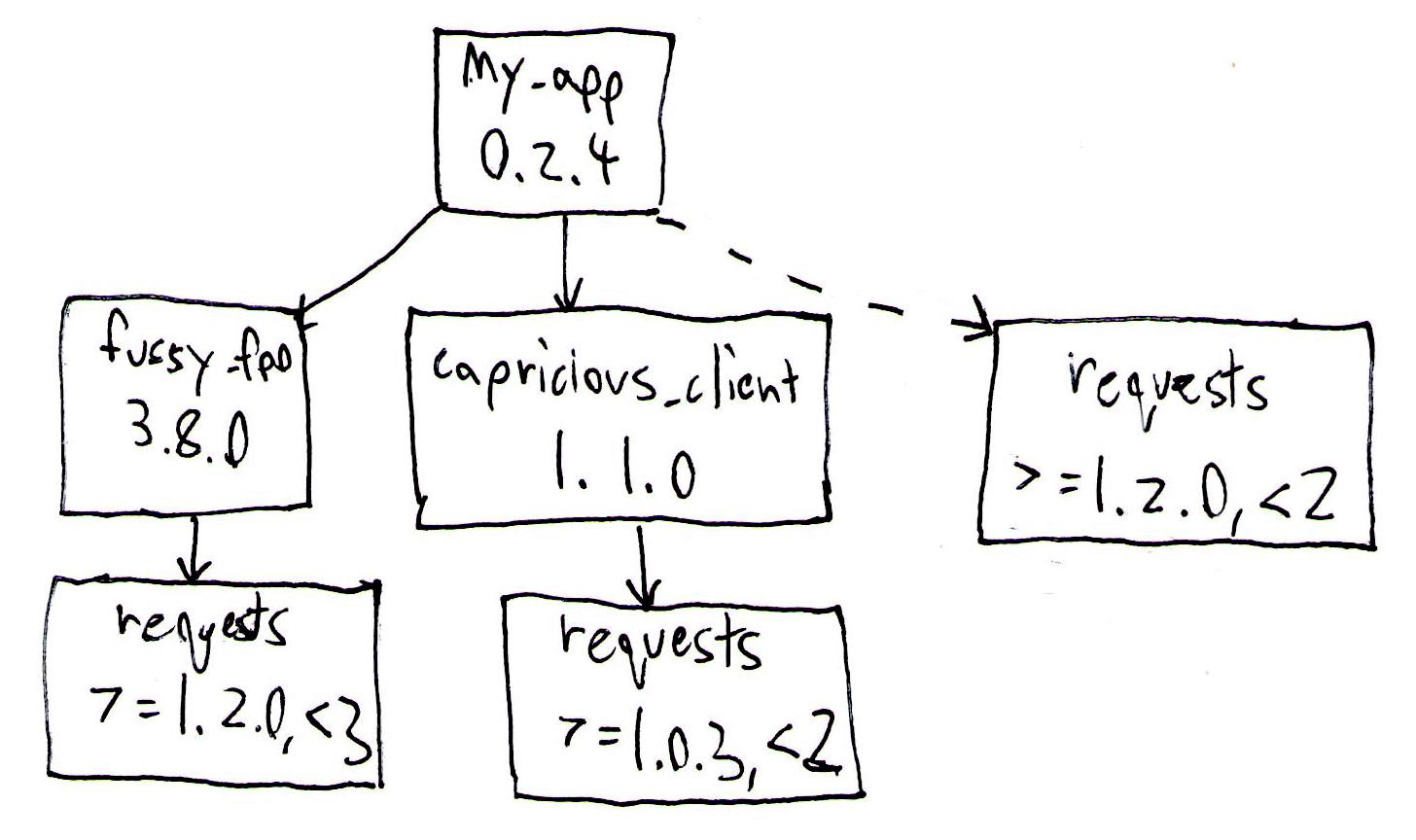 Adding a top-level constraint on the version of requests can satisfy all dependencies.