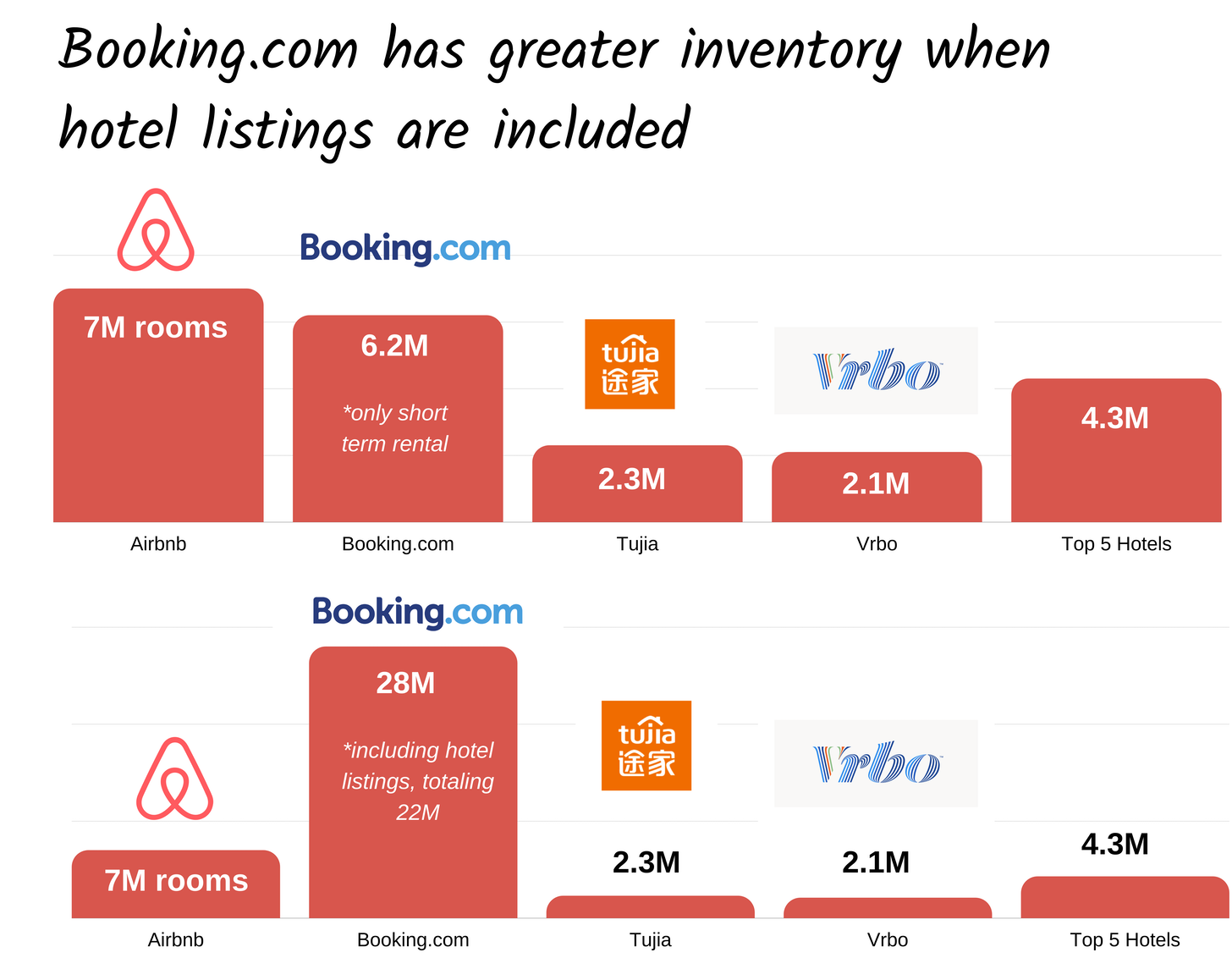 A chart comparing various booking startup inventory. Booking.com is greater than Airbnb when hotel listings are included