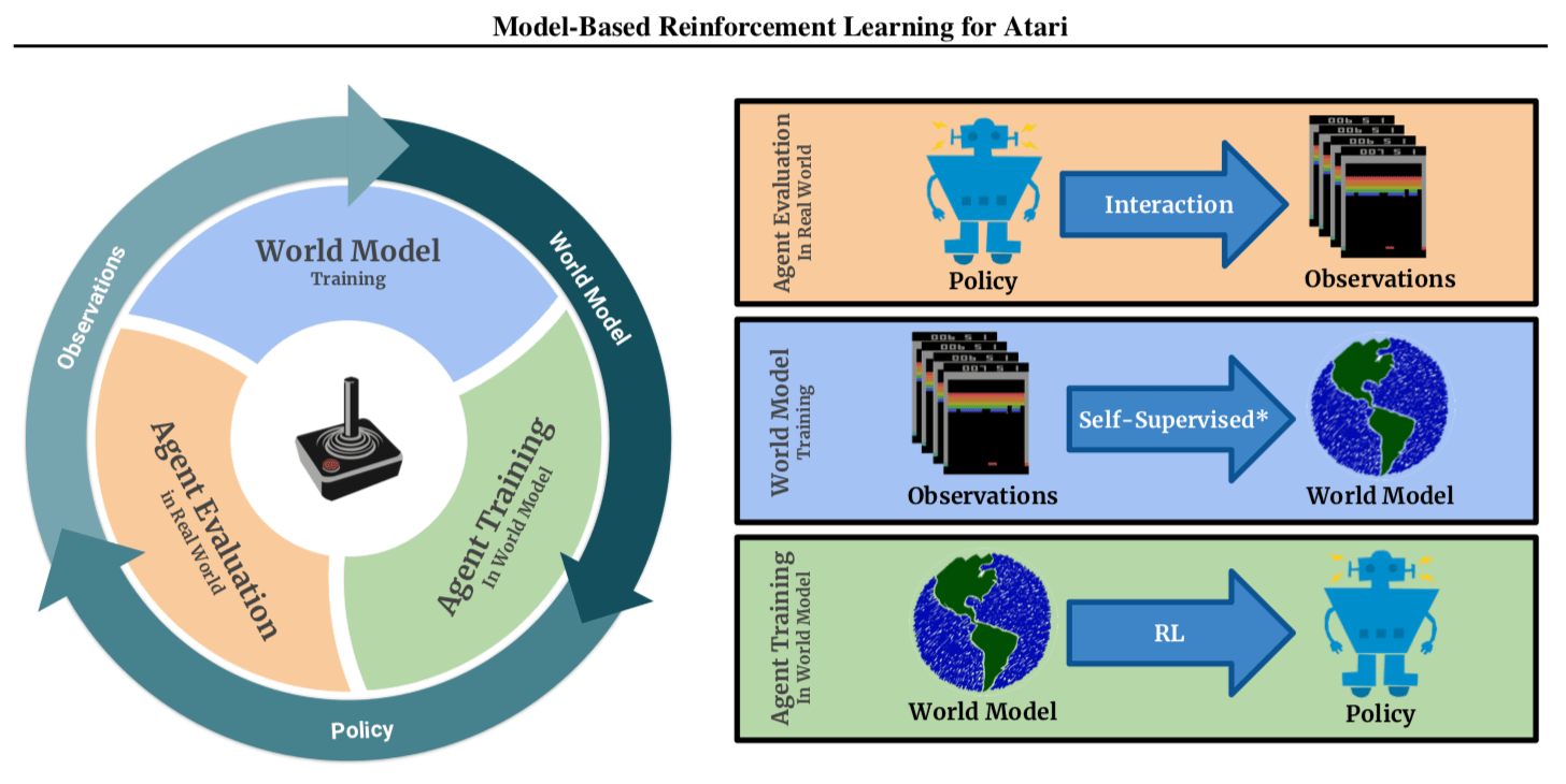 Google Brain SimPLe: Complete Model-Based Reinforcement