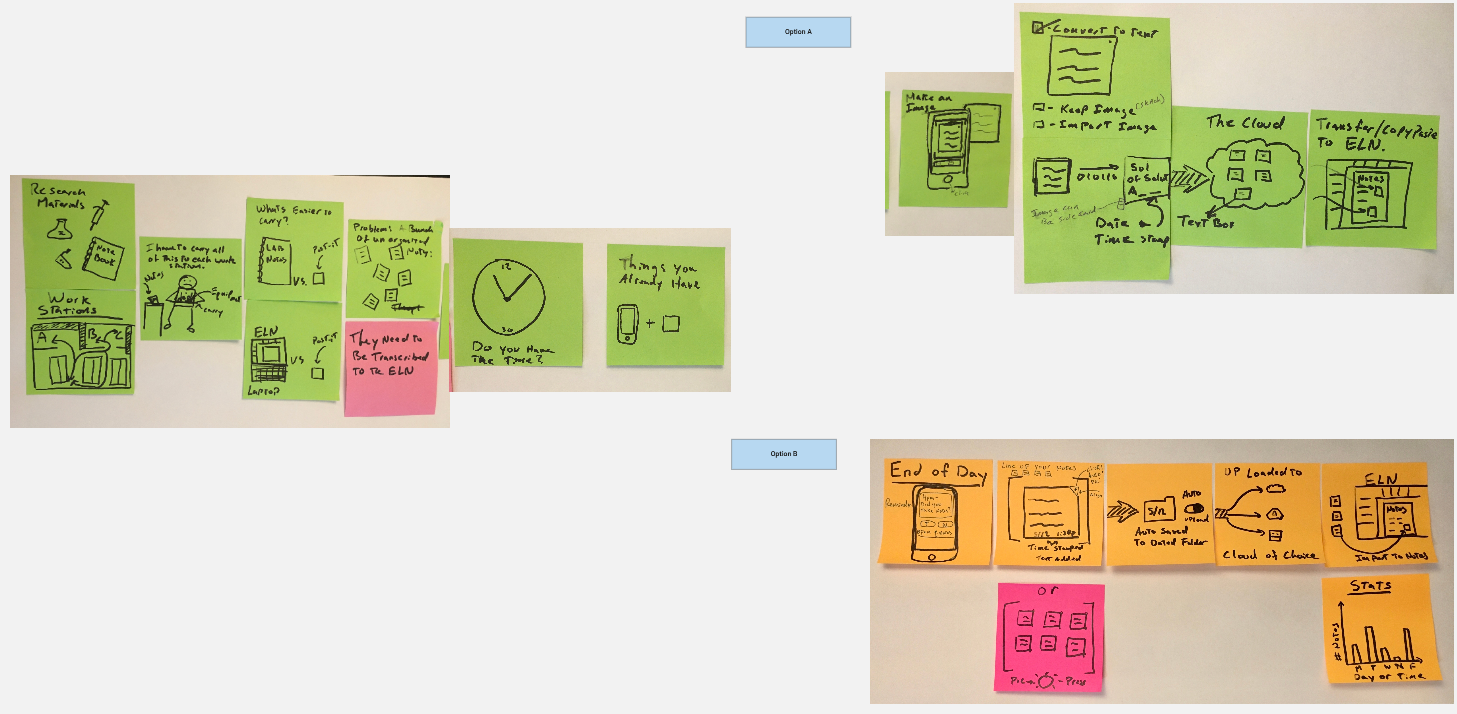 A storyboard made up of post it notes for an app about digitally capturing post it notes.
