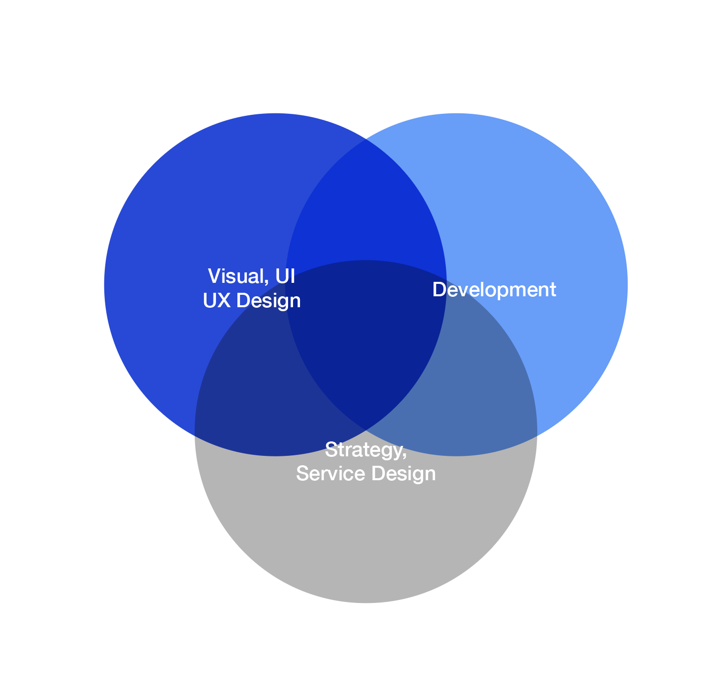 7 Requirements Of A Holistic Design System By Teresa Mira Ux Collective