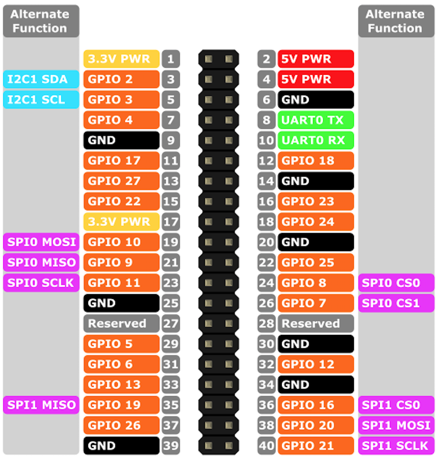 Raspberry Pi 3 GPIO: pushbuttons, LEDs for RC and BARR