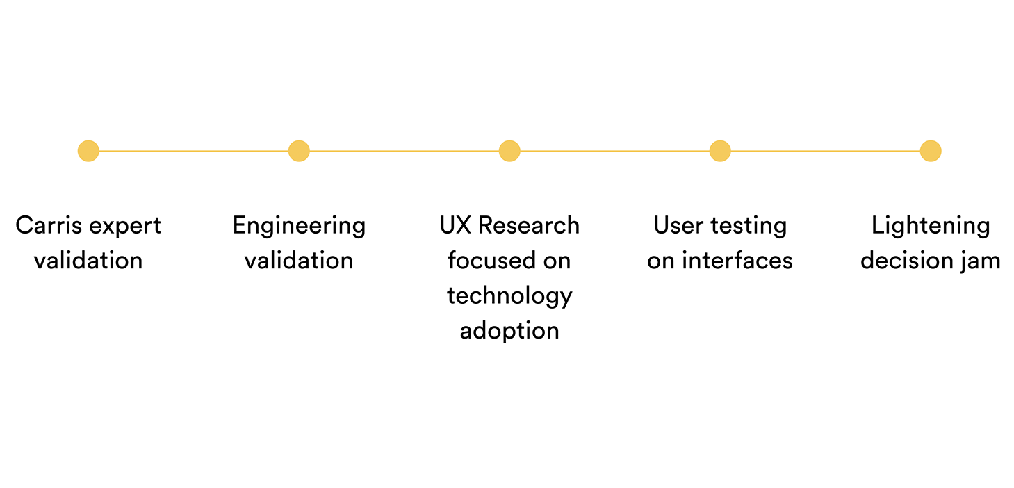 Follow-up: carris expert validation, engineering validation, UX reasearch focused on technology adoption, user testing on int