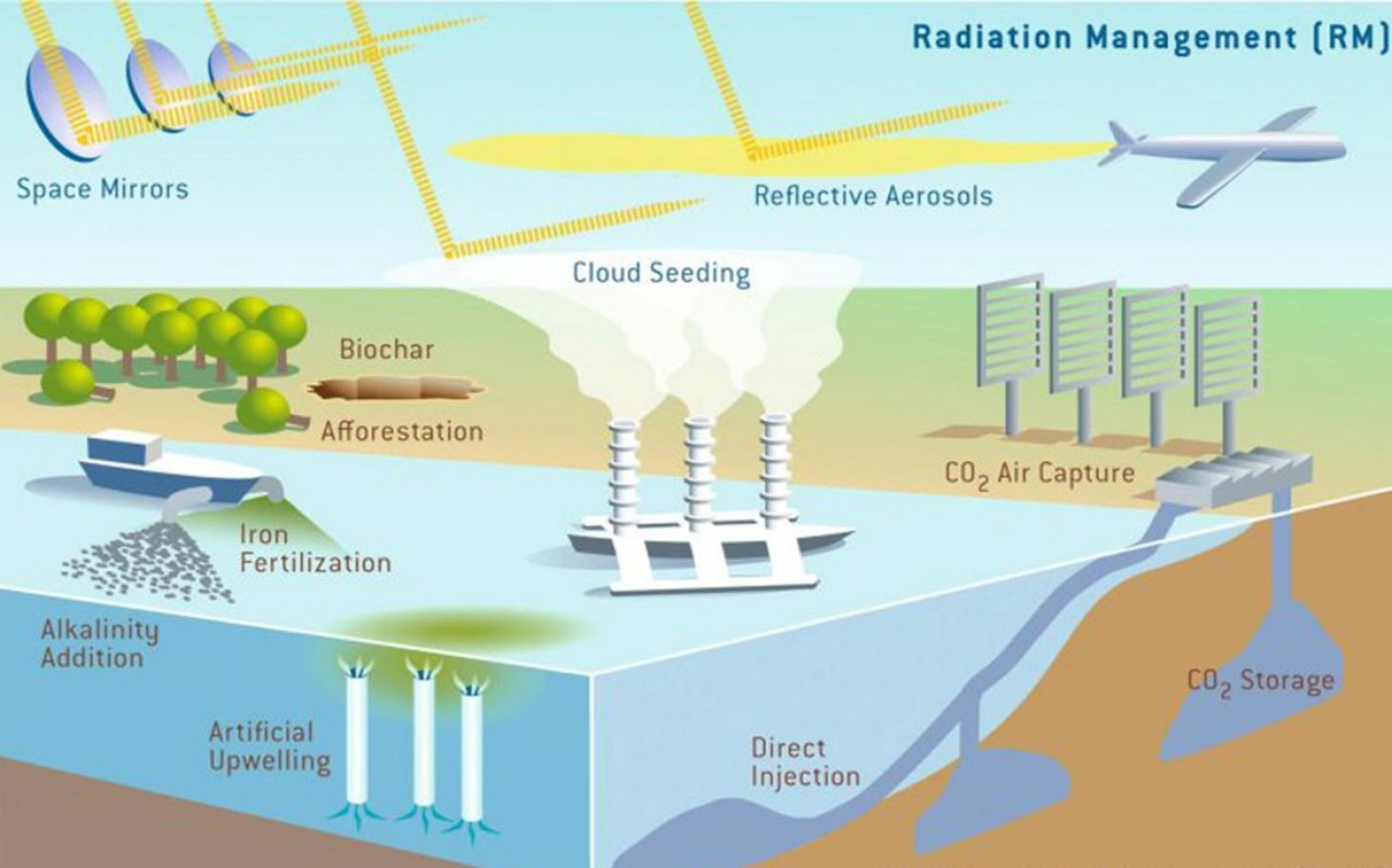 A combination of Carbon Dioxide removal (CDR) and SRM (Solar Radiation Management)