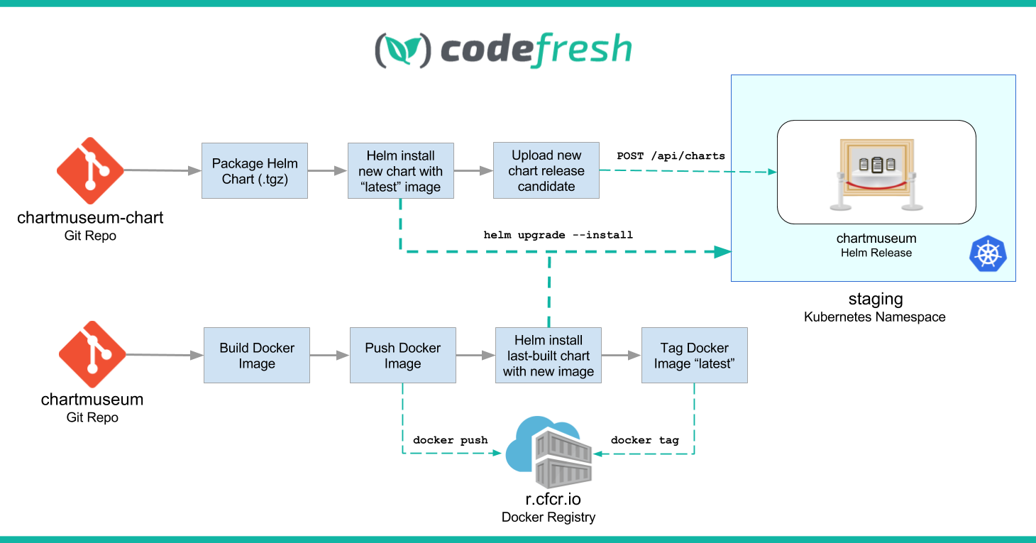 ChartMuseption: Using Codefresh to build out a Kubernetes