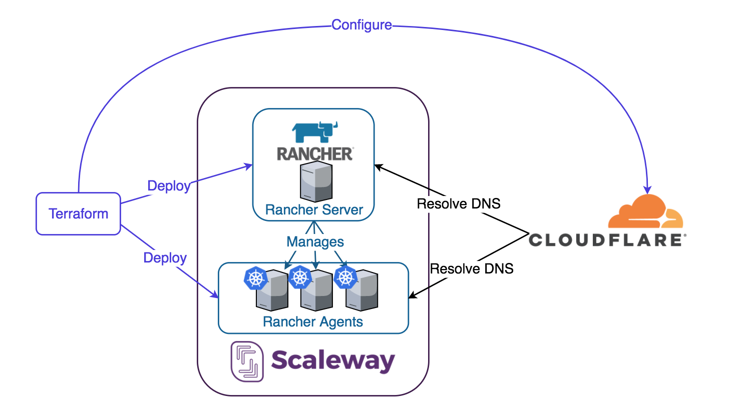 Kubernetes on Scaleway with Rancher and Terraform - Ken