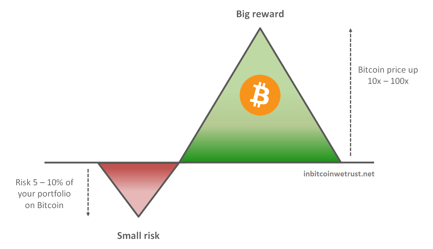 cryptocurrencies If You Seek the Asset With the Best Asymmetric Returns