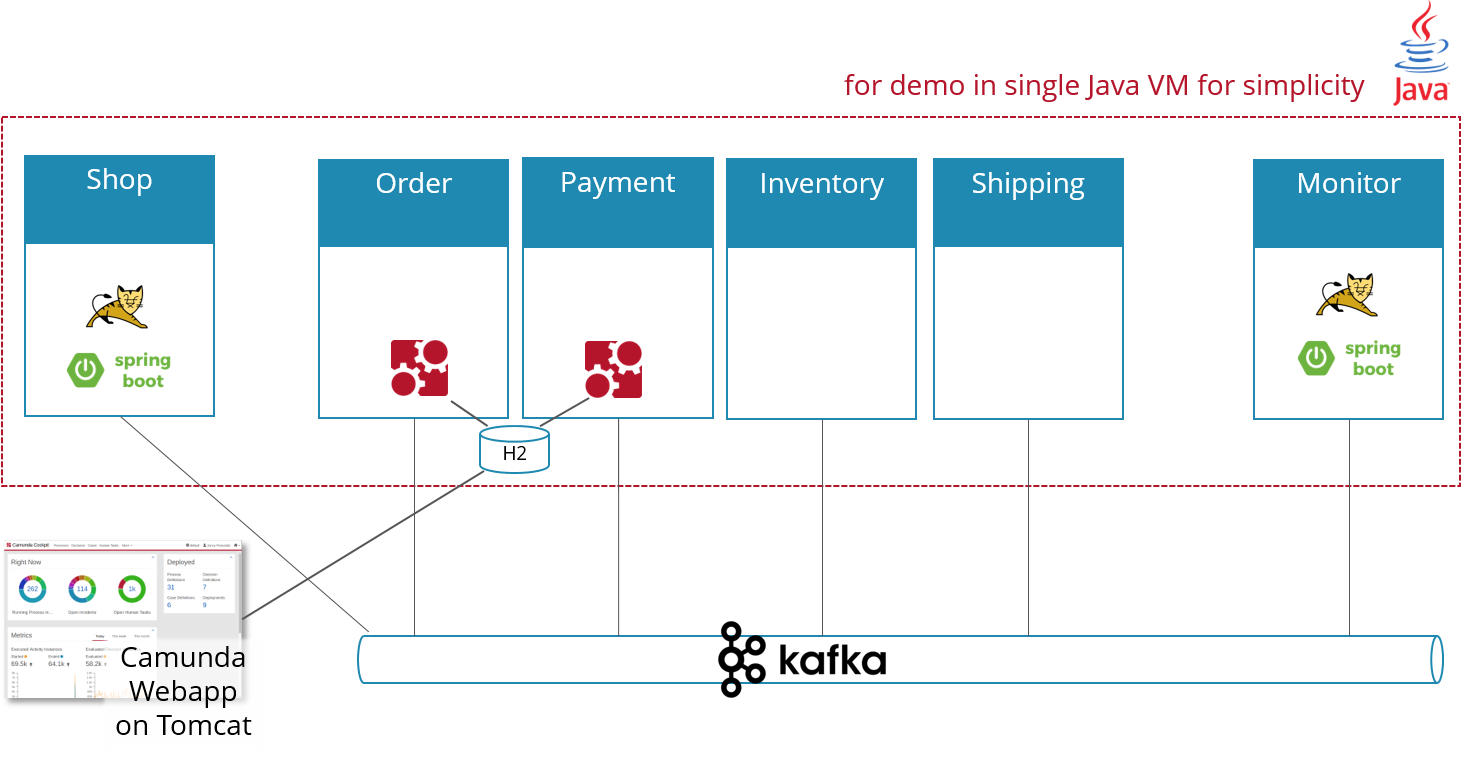 Flowing-retail: Demonstrating aspects of microservices